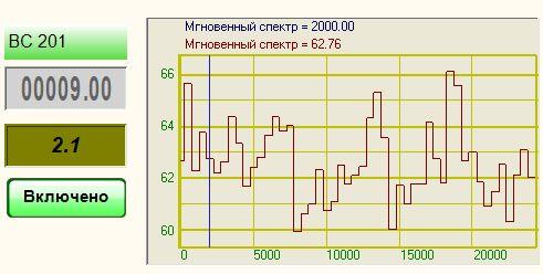 Узкополосный спектр - Результат работы проекта