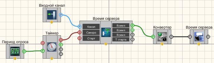 Время сервера - Пример