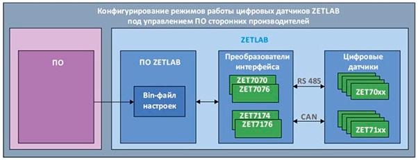 Алгоритм по работе с ZETSENSOR