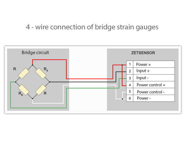 4-wire connection of the strain gage to the measuring module ZET 7010 Tensometer-485