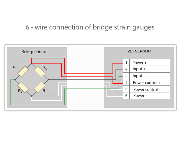 6-wire connection of a strain gauge to the measuring module ZET 7010 Tensometer-485