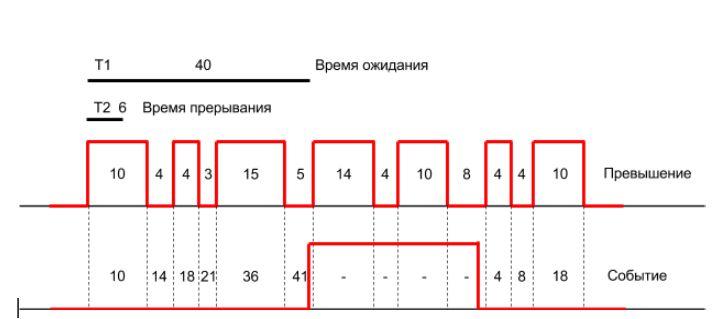 Детектор массива - график