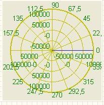 График в полярных координатах - Режим оператора