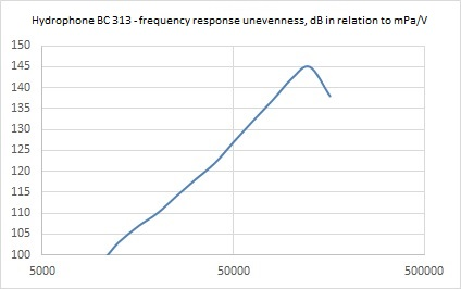Hydrophone BC 311 - frequency response characteristics unevenness - dB in relation to mPaV