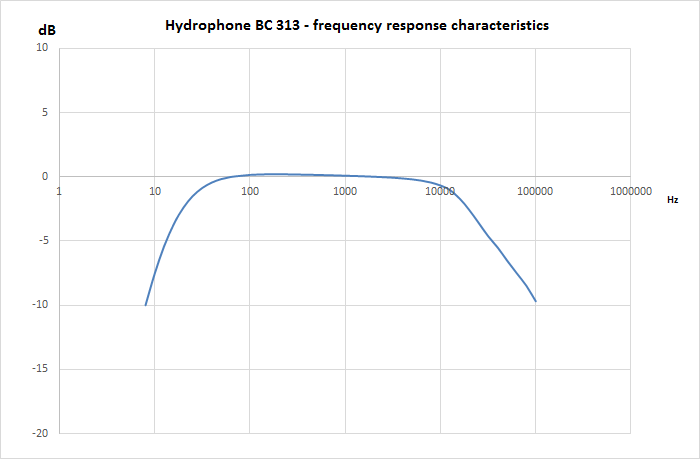 Hydrophone-BC-313-frequency-response-characteristics-diagram