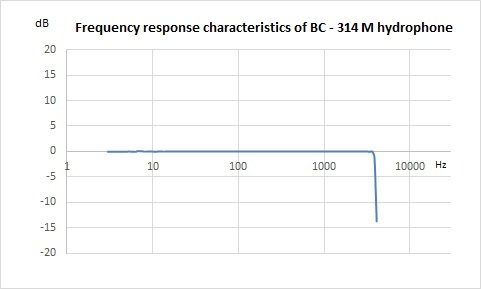 Hydrophone BC 314 - Frequency response characteristics