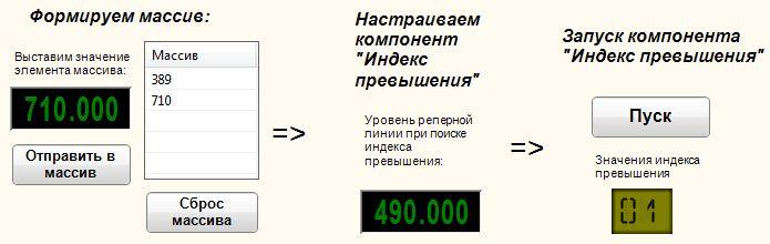 Индекс превышения - Результат работы проекта