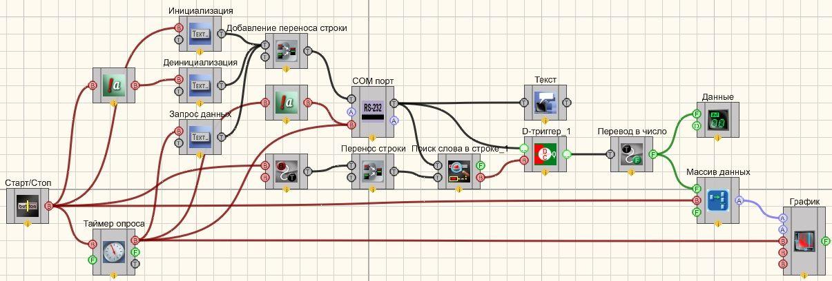 Интерфейс RS-232 - Пример 1