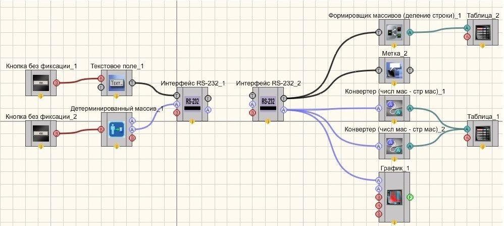 Интерфейс RS-232 - Пример 2