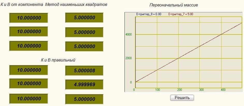 Метод наименьших квадратов - Результат работы проекта