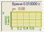 Многоканальный осциллограф - Режим оператора