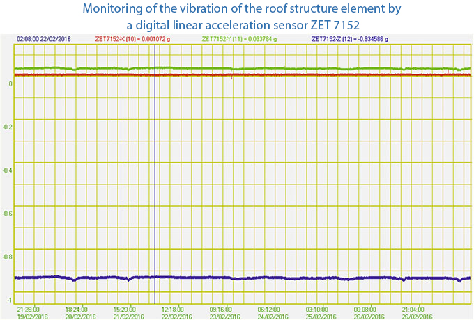 Monitoring-of-the-vibration-of-the-roof-element-7152N