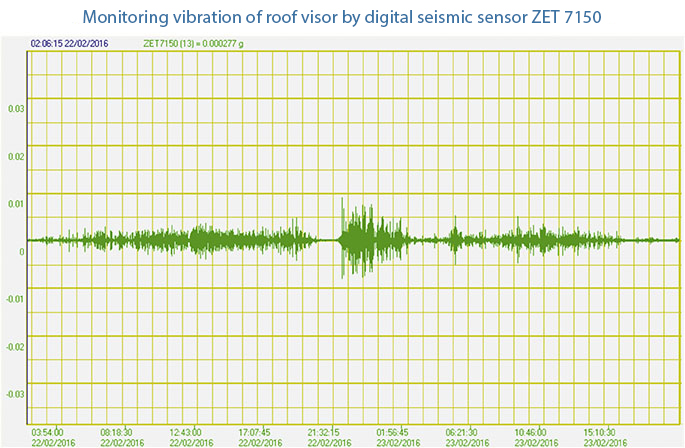 Monitoring-the-vibration-of-the-roof-visor
