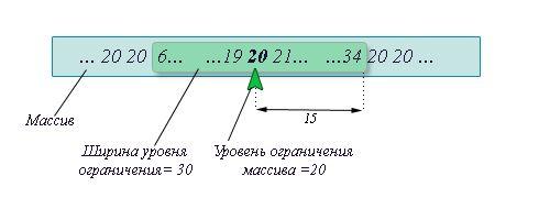 ogranichenie-massiva-kartinka-2