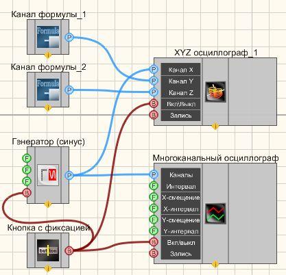 XYZ осциллограф - Пример