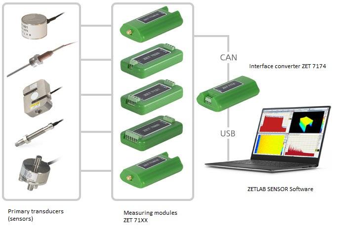 ZET 7174 - communication network diagram
