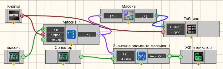 Значение элемента (числовой) - Пример