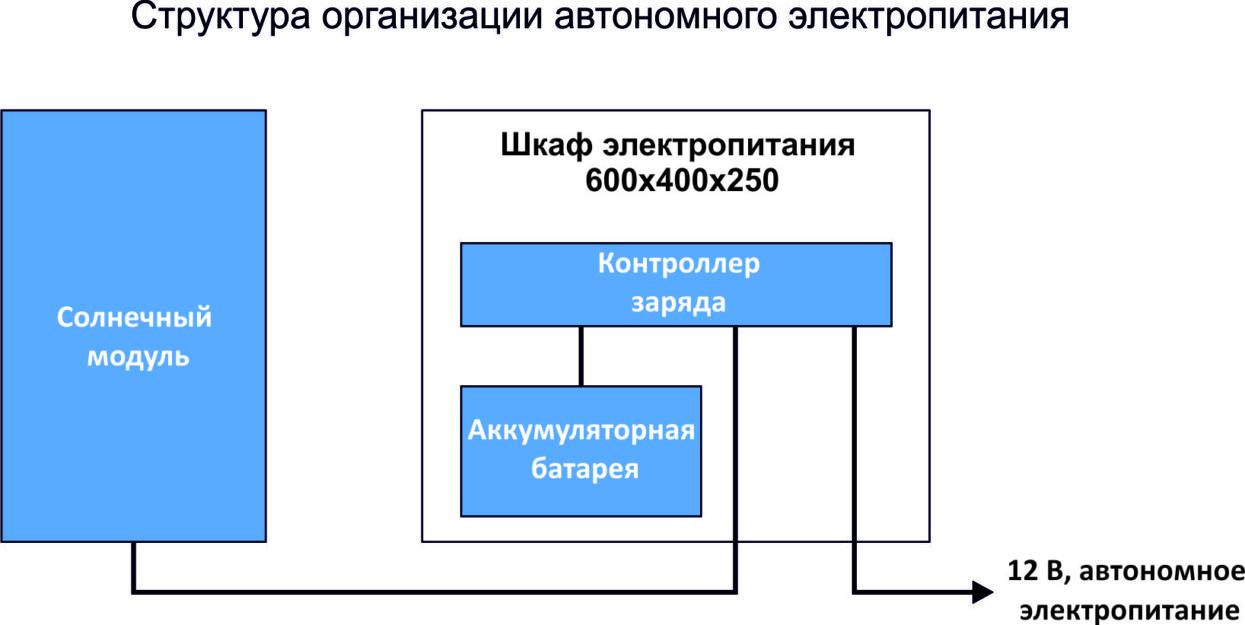 Схема организации автономного питания