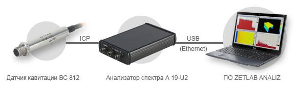 Подключение датчика кавитации ВС 812 к анализатору спектра ZET A-19