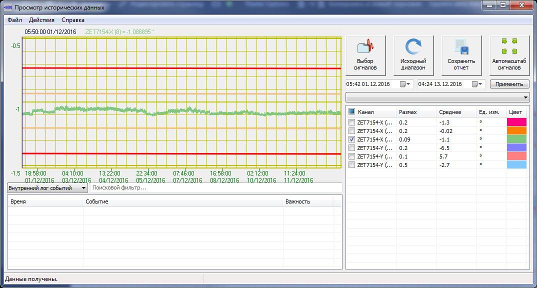 Показания инклинометров ZET 7X54 по оси X с отображением пороговых значений в программном обеспечении ZETLAB