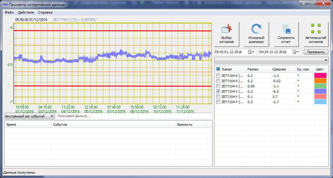 Показания инклинометров ZET 7X54 по оси Y с отображением пороговых значений в программном обеспечении ZETLAB