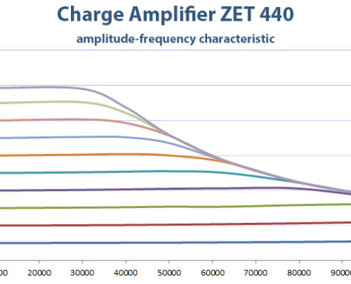ZET 440 Charge Amplifier - frequency response chart