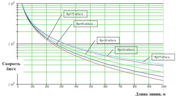 Зависимость скорости передачи информации от длины кабельной линии