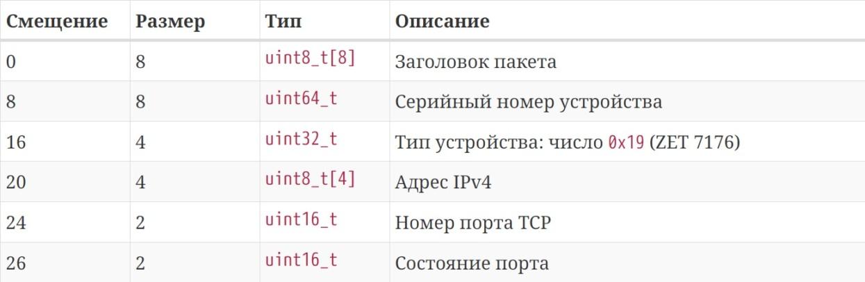 формат пакета-отчета