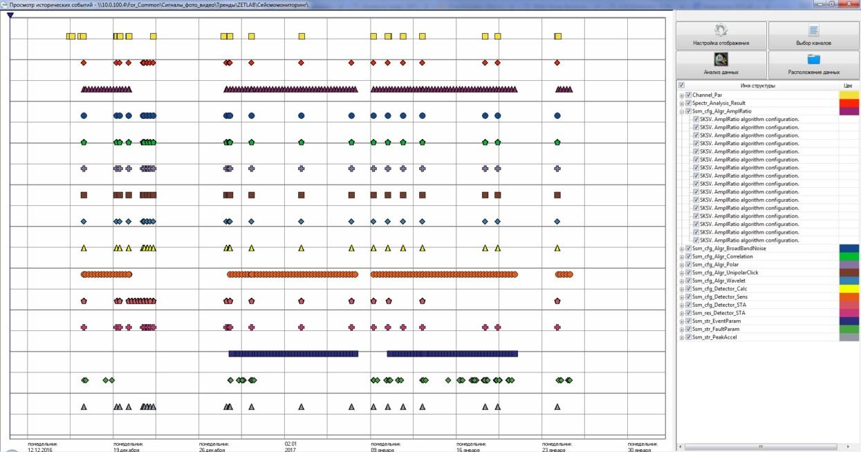 Графическая информация о загруженных данных