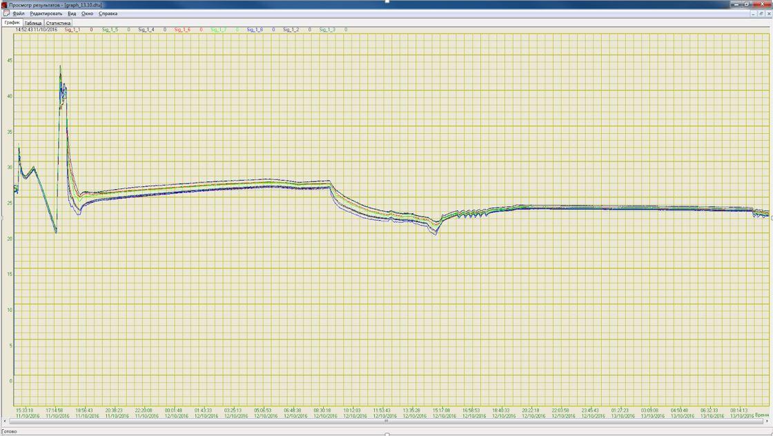 Многоканальная система сбора данных. Самописец температуры