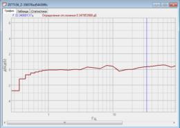 Амплитудно-частотная характеристика сейсмометров ZET 7156 снятая с помощью программного обеспечения ZETLAB
