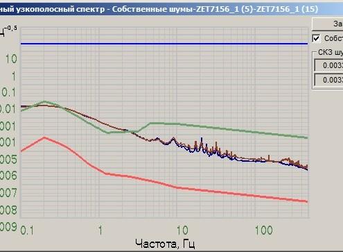 График собственных шумов ZET 7156 по оси X снятый в программе Взаимный узкополосный спектр из состава ПО ZETLAB