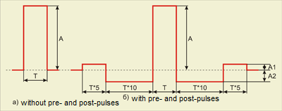 Rectangular pulse signal shape
