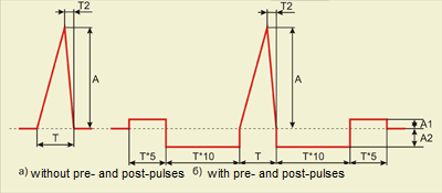 Terminal peak saw-tooth pulse signal shape