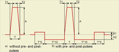 Trapezoidal pulse - signal shape
