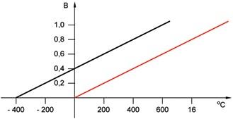 График смещения чувствительности после пересчета для токового выхода