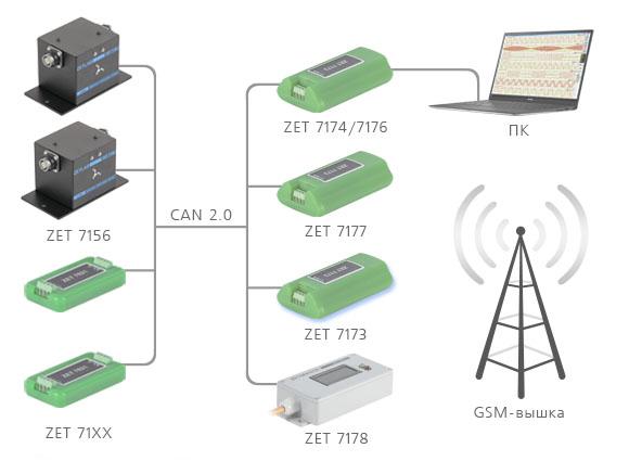 Построение измерительной сети по интерфейсу CAN с цифровыми геофонами ZET 7156