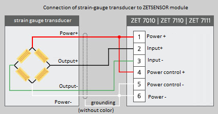 Connection of strain-gauge transducer to ZETSENSOR module