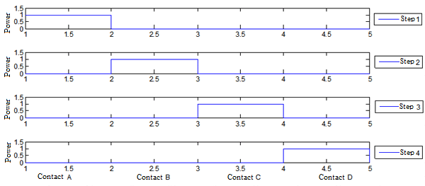 Full-step mode with 1 active winding on each step