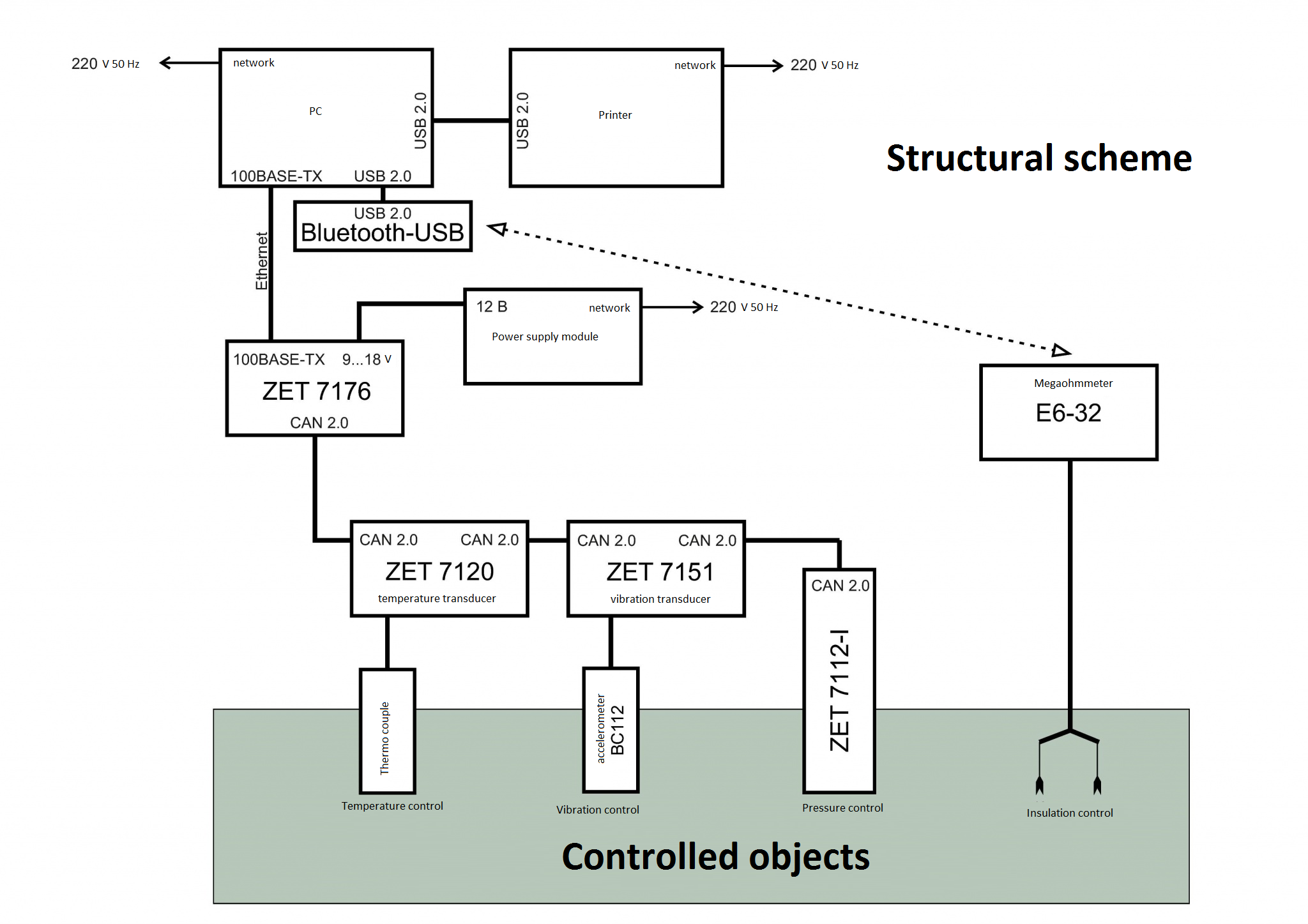 VIBRATION DIAGNOSTICS OF PUMPS AT OIL DEPOTS - structural sceme of the control system
