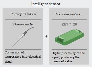 Digital temperature sensorZET 7120