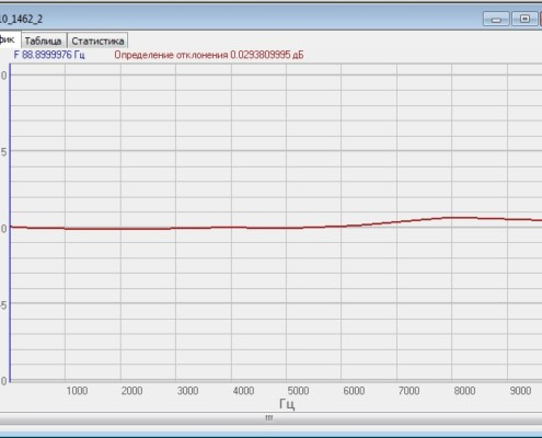 Frequency response of the BC 110