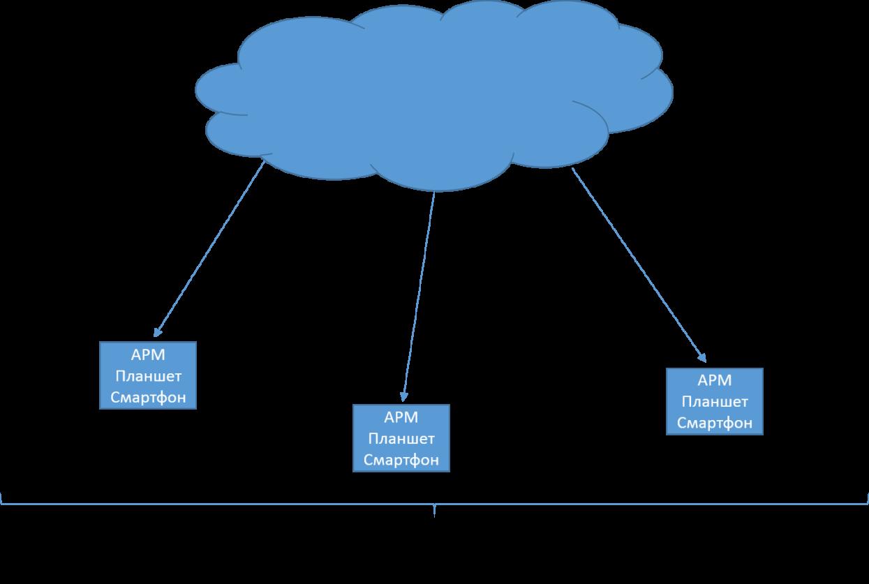 Облачные технологии ZETLAB. Данные от сервера клиентам