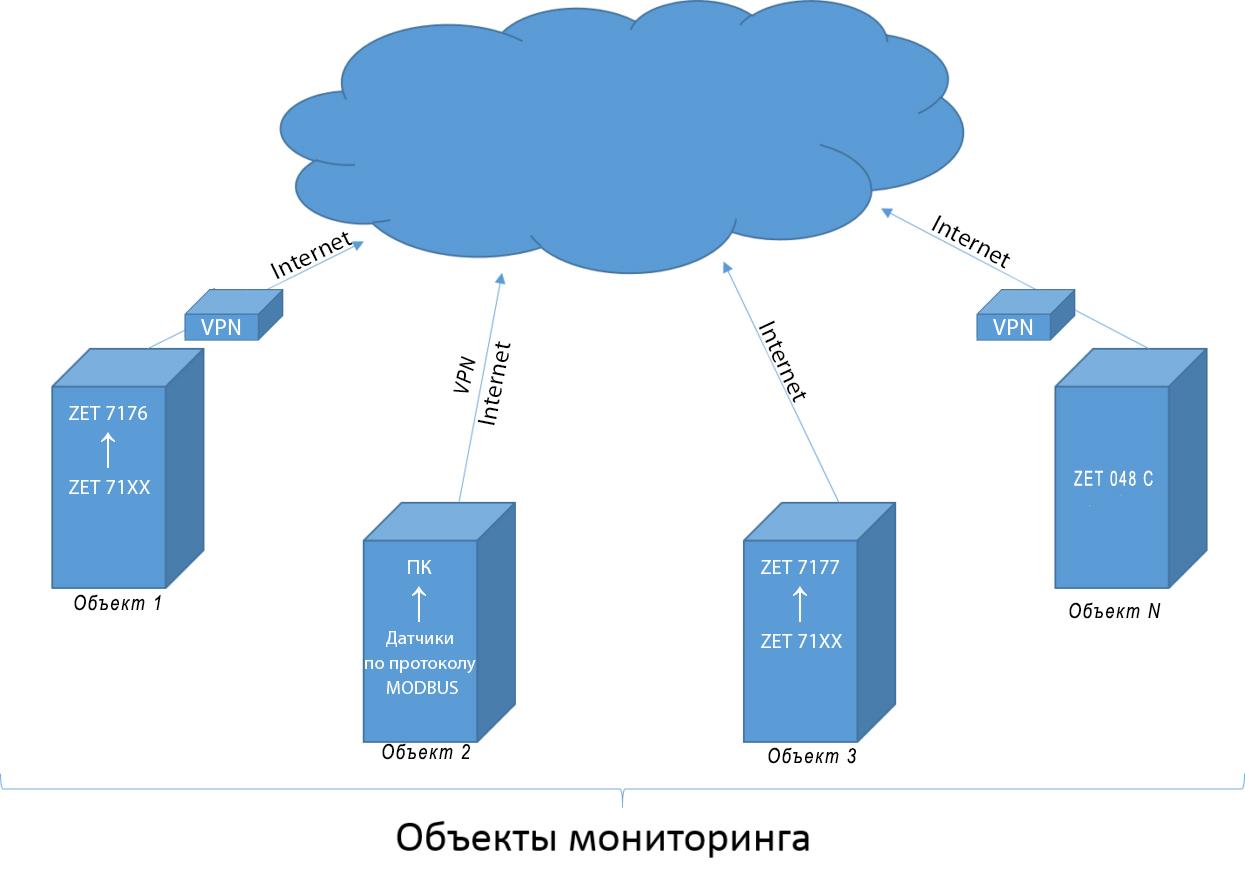 Облачные технологии ZETLAB. Передача данных от объектов на сервер