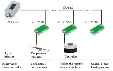 Off-line temperature control system diagram
