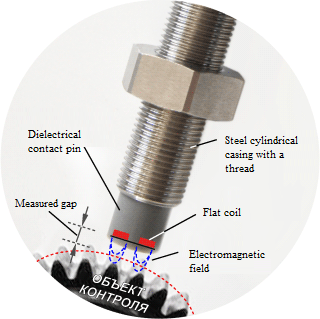 Operating principle of eddy probe systems