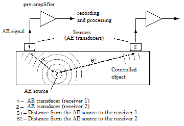 Schematic representation of the acoustic emission testing method