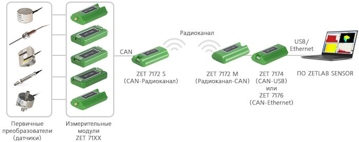 Измерительная сеть с передачей данных по радиоканалу