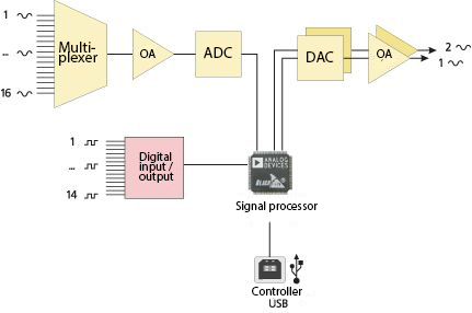 Block-diagram-of-ADC-DAC-module-with-digital-port
