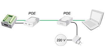 Power supply via Ethernet